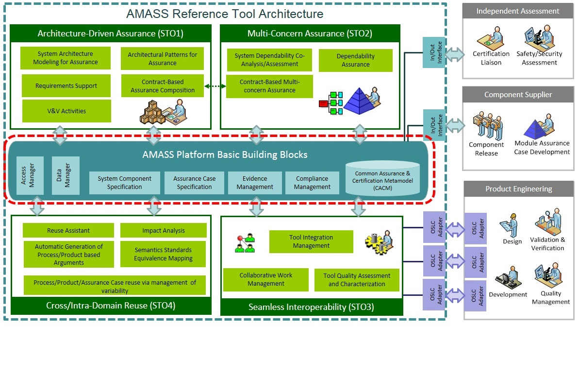 AMASS Reference Tool Architecture